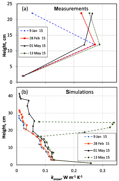 TC - Relations - Thermal energy in dry snow avalanches