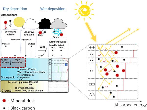 ACP - Relations - Dust aerosol radiative effects during