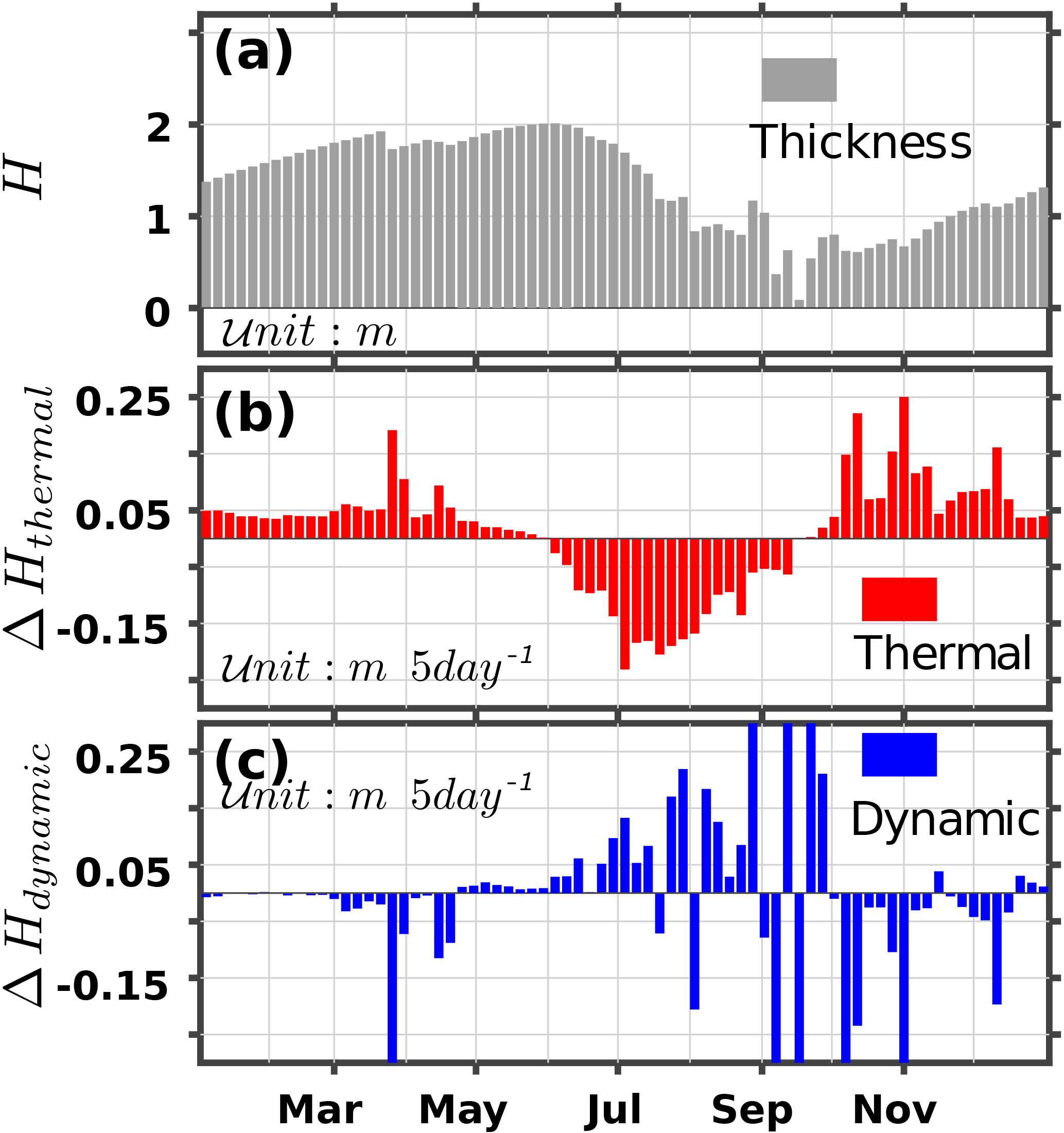 TC - Thermodynamic and dynamic ice thickness contributions