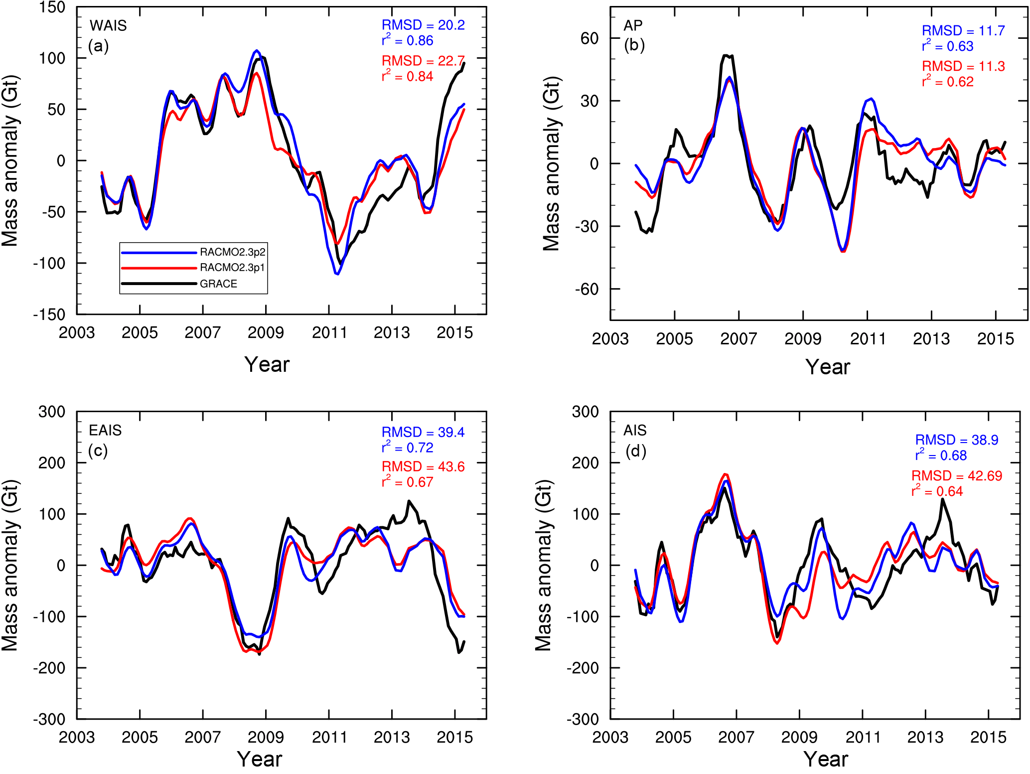 TC - Modelling the climate and surface mass balance of polar