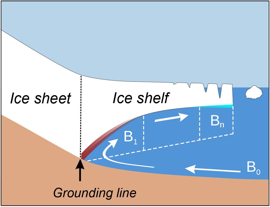 TC - Antarctic sub-shelf melt rates via PICO
