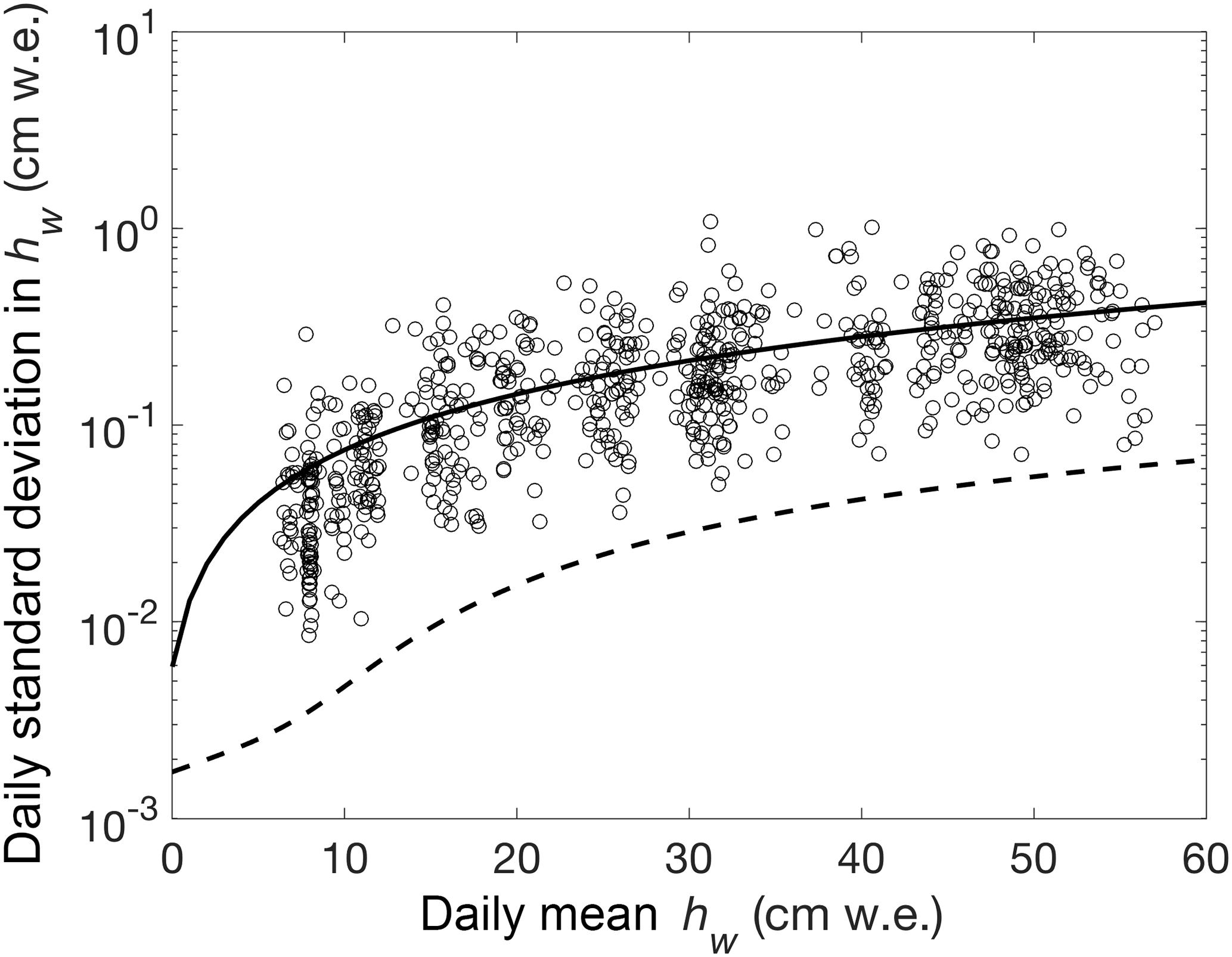 TC - Autonomous ice sheet surface mass balance measurements