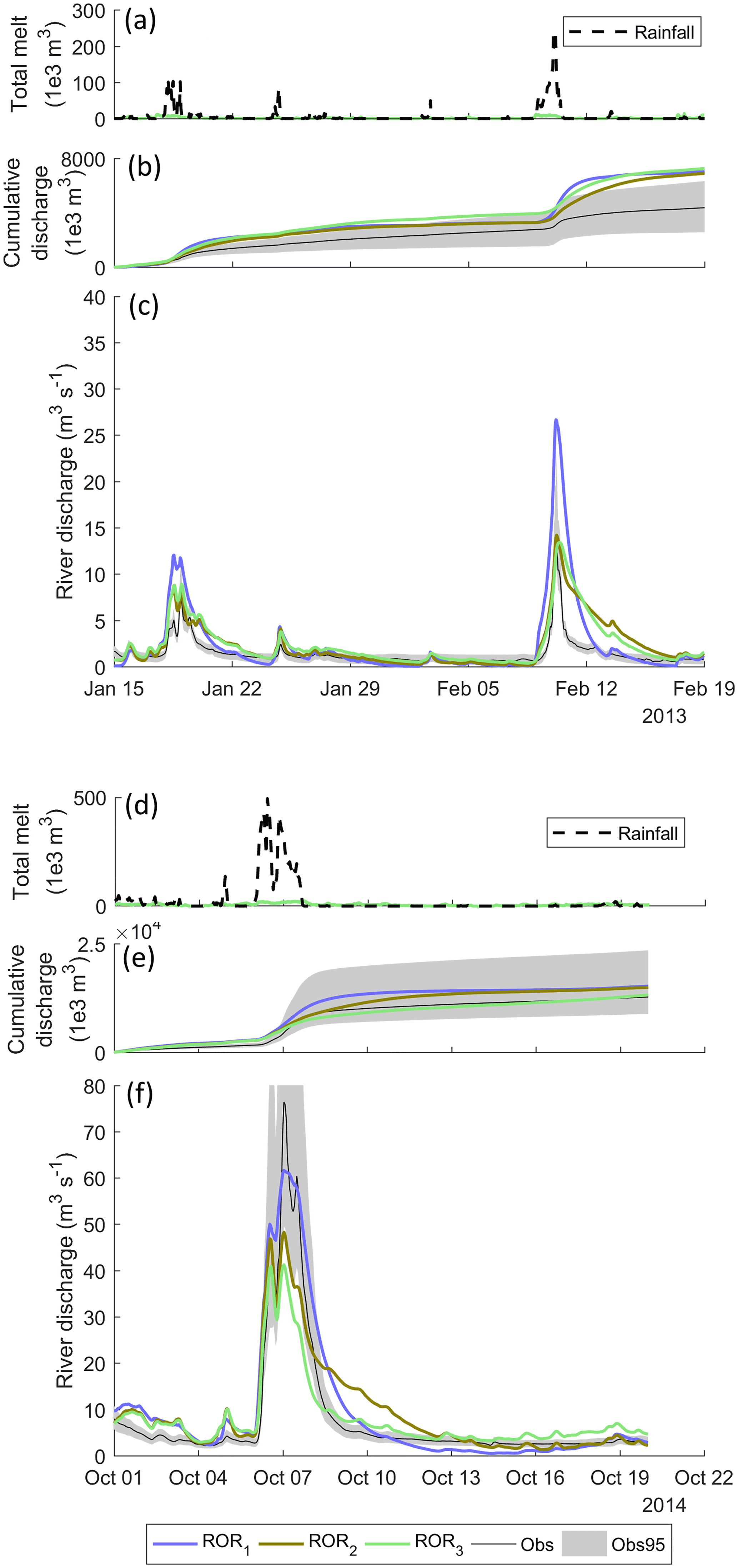 TC - Glacio-hydrological melt and run-off modelling