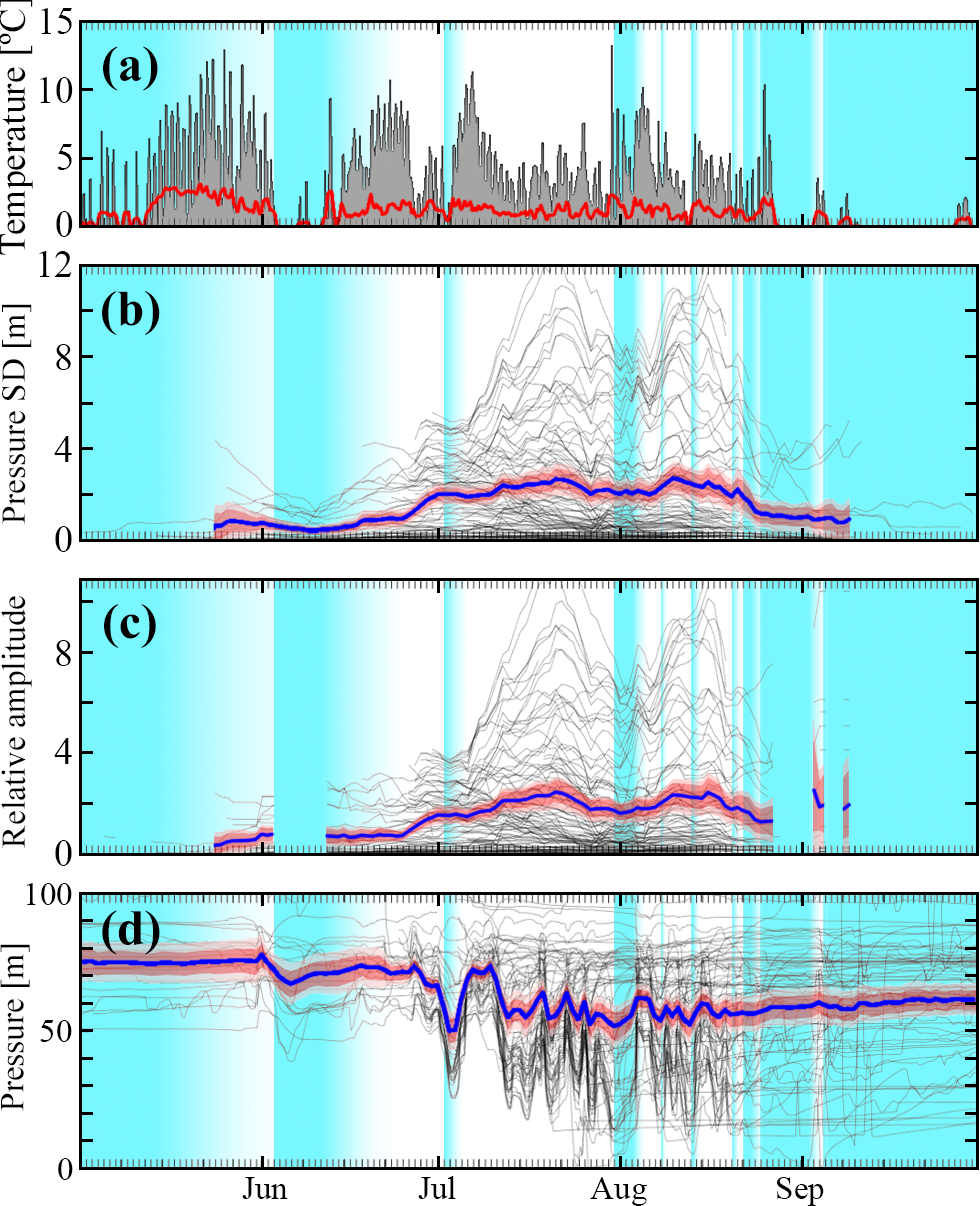 TC - Channelized, distributed, and disconnected: subglacial drainage