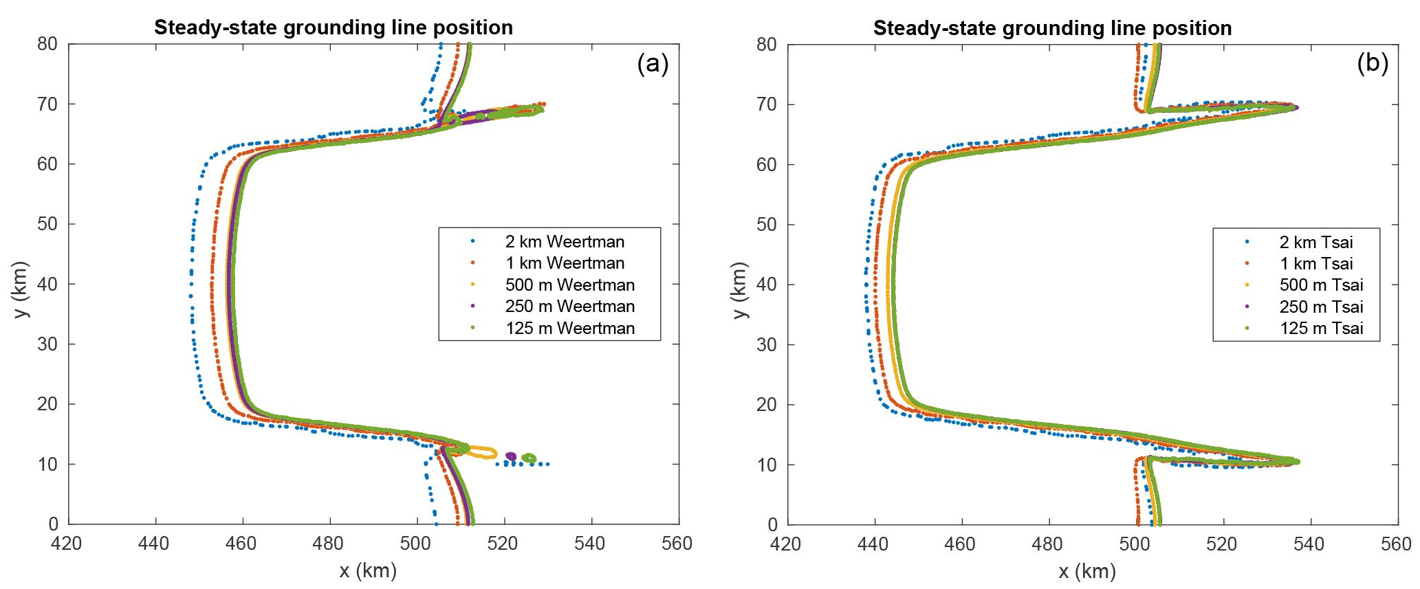 TC - Representation of basal melting at the grounding line