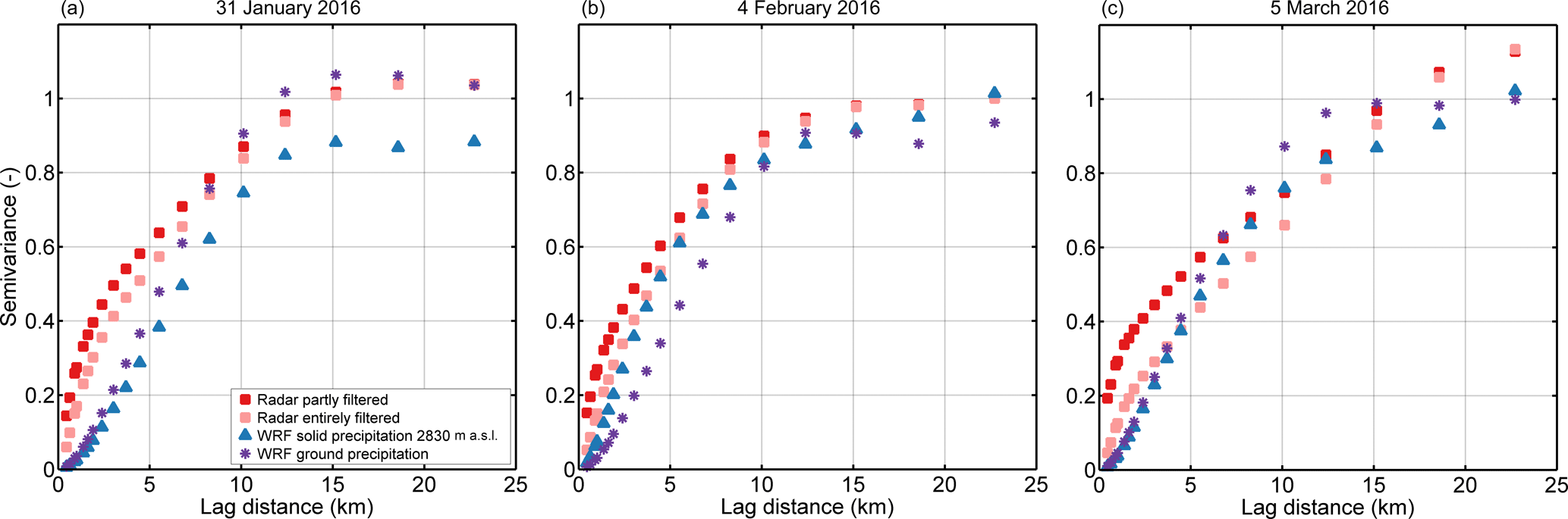 TC - Spatial variability in snow precipitation and accumulation in