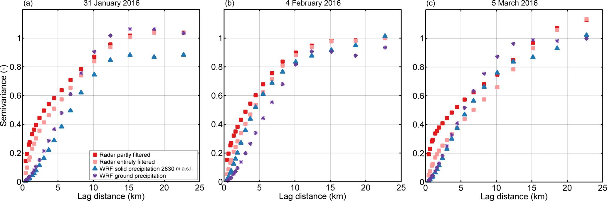 TC - Spatial variability in snow precipitation and