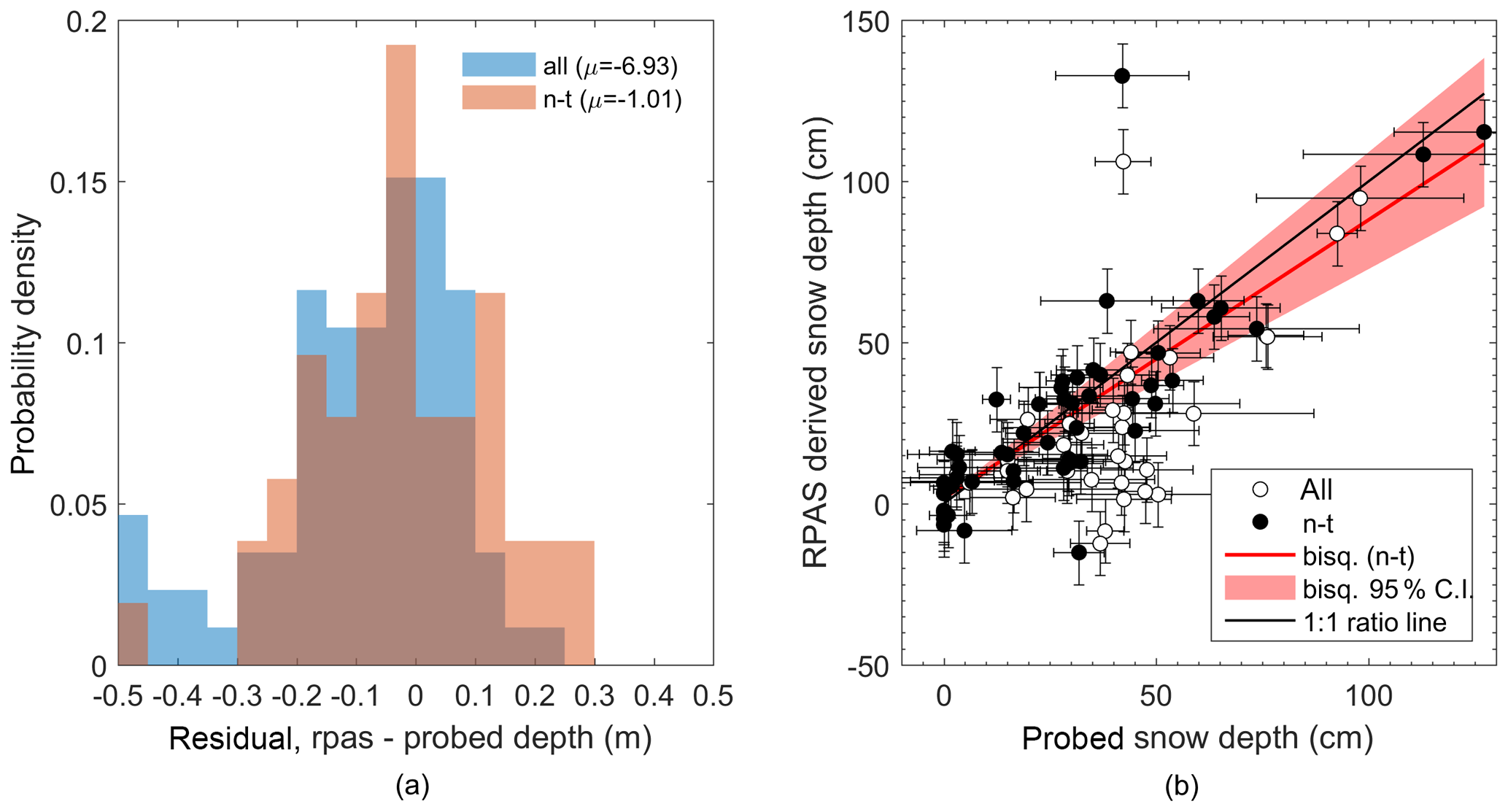 TC - Repeat mapping of snow depth across an alpine catchment with