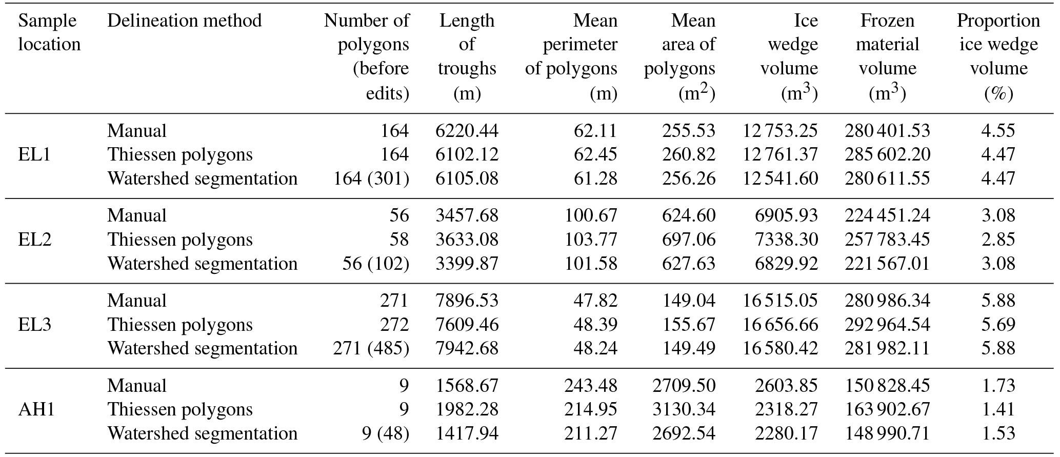 TC - An estimate of ice wedge volume for a High Arctic polar desert