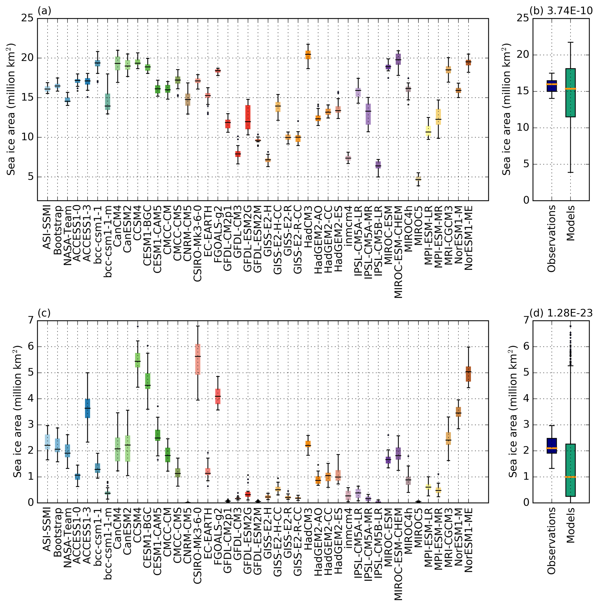 TC - Consistent biases in Antarctic sea ice concentration