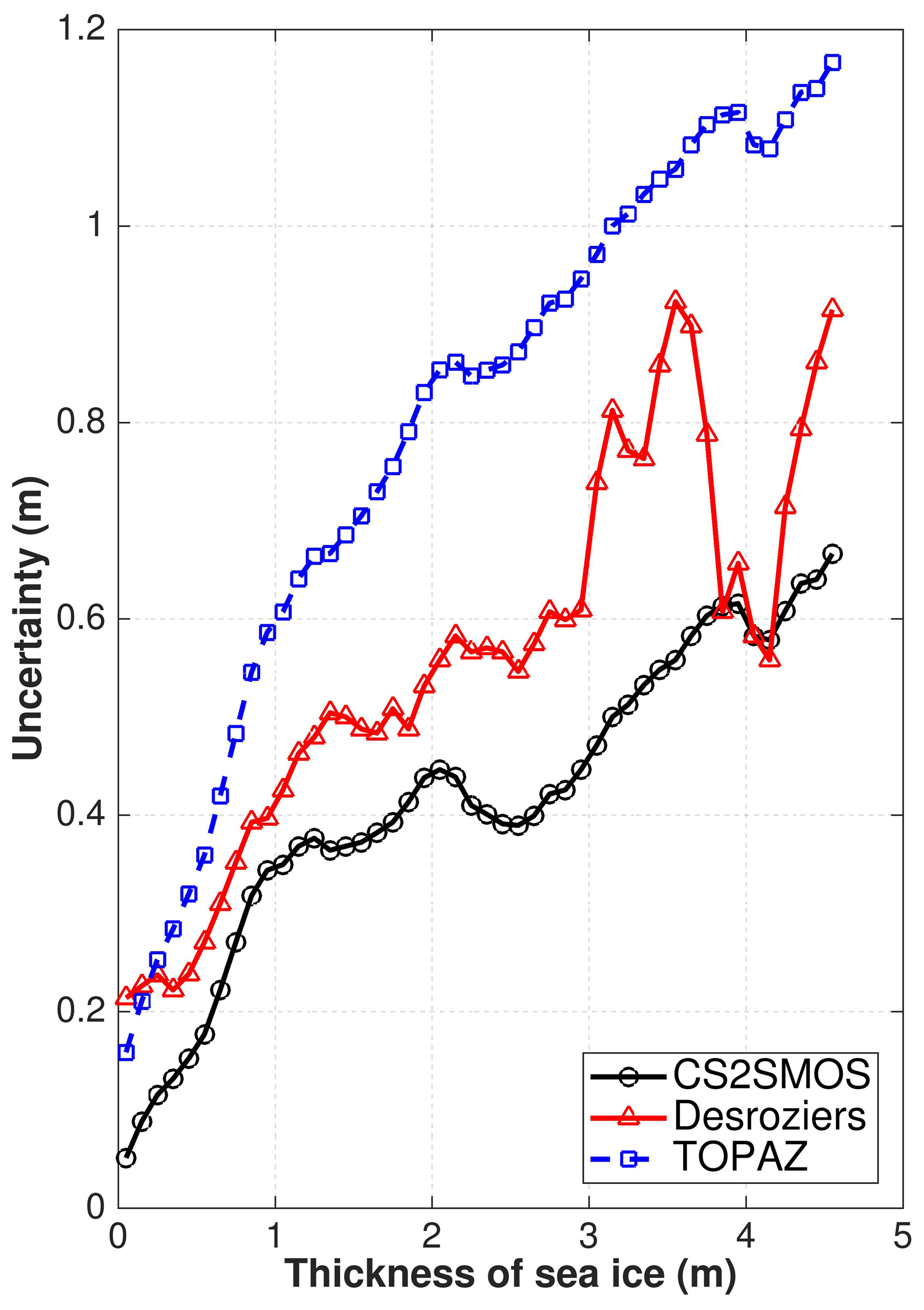 TC - Impact of assimilating a merged sea-ice thickness from
