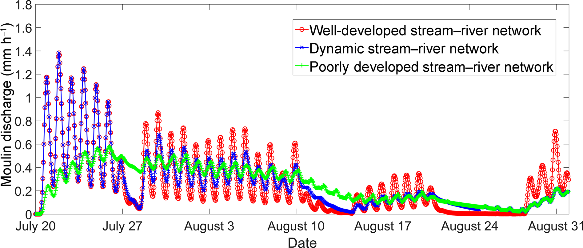 the diurnal variations in moulin discharge are strongly controlled by  supraglacial stream–river network patterns