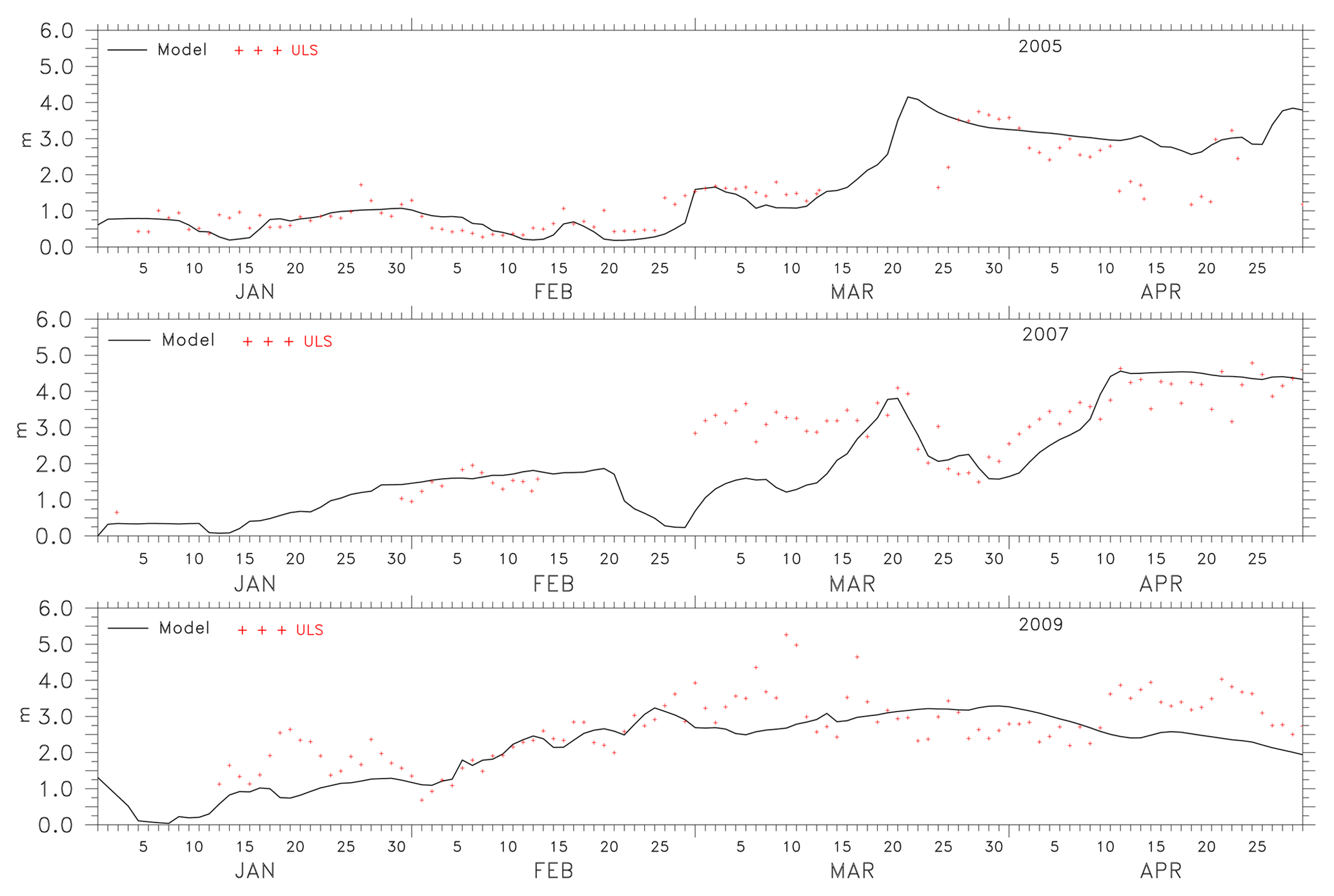 TC - Estimation of sea ice parameters from sea ice model