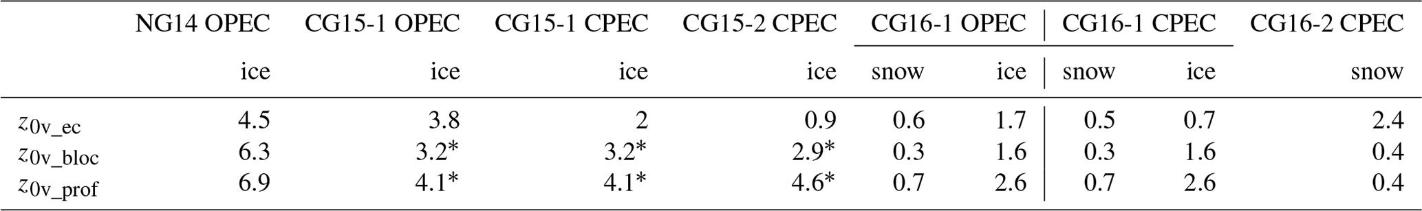 TC - A multi-season investigation of glacier surface