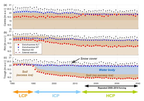 TC - Relations - Site-level model intercomparison of high latitude