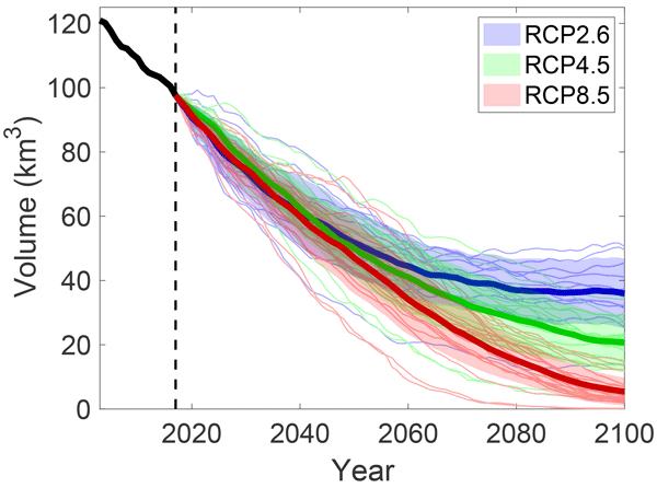 Mais de 90% do volume das geleiras nos Alpes pode ser perdido até o final do século