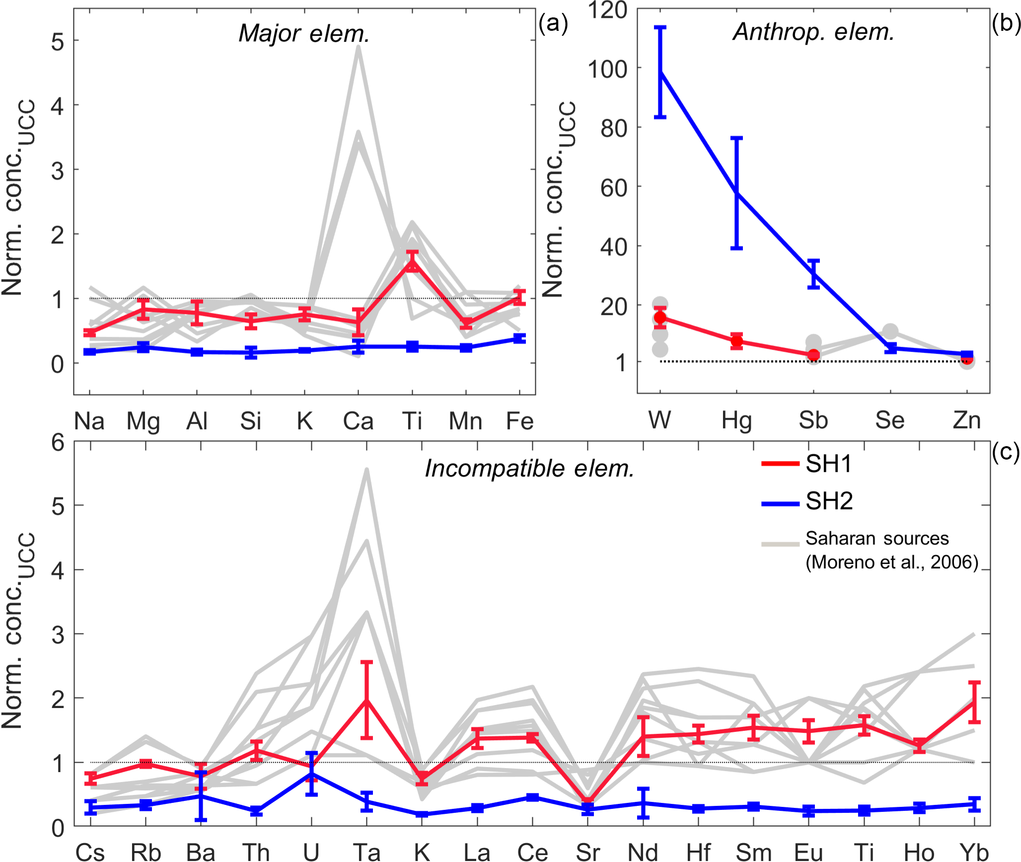 TC - Saharan dust events in the European Alps: role in snowmelt and