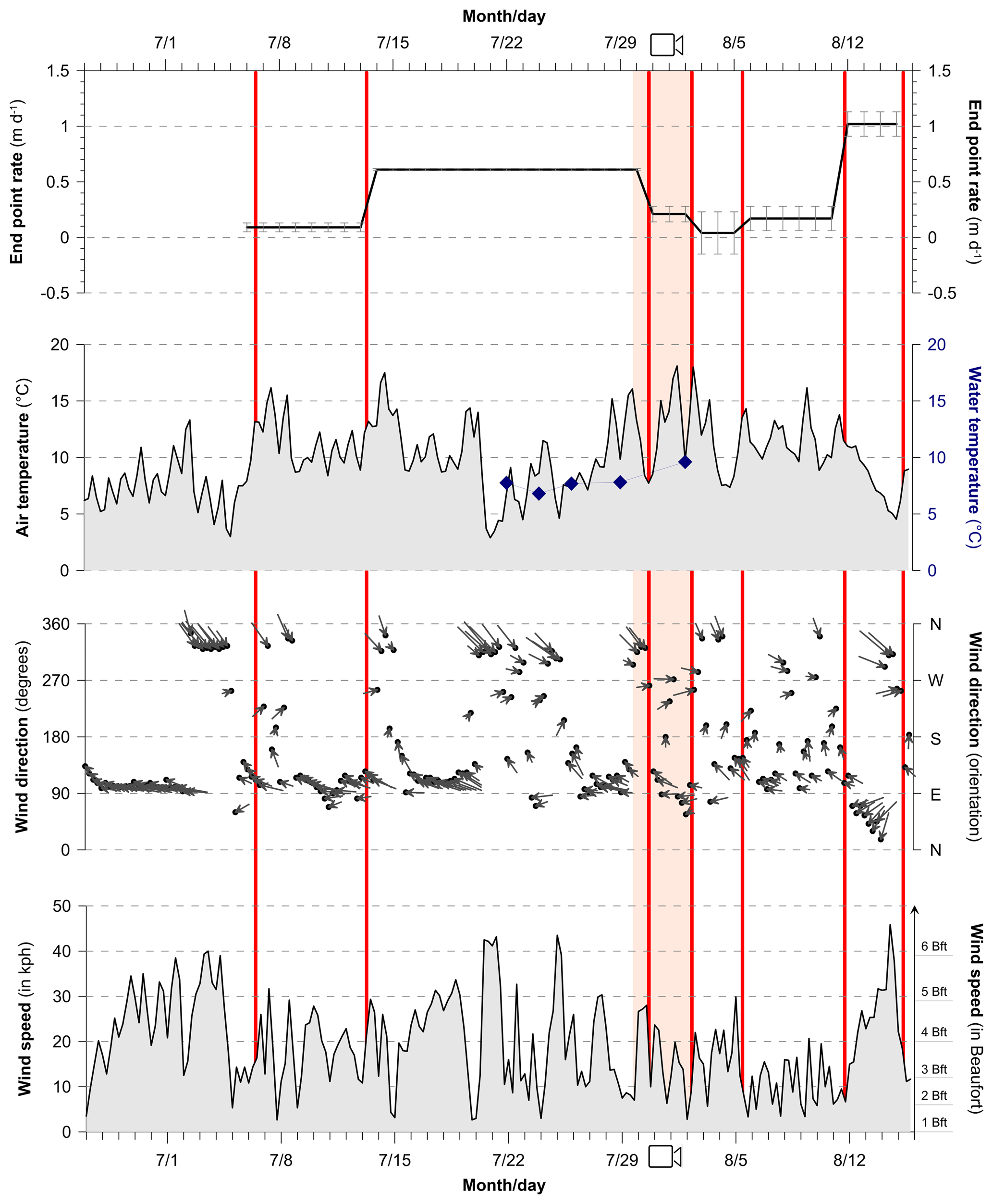 TC - Rapid retreat of permafrost coastline observed with