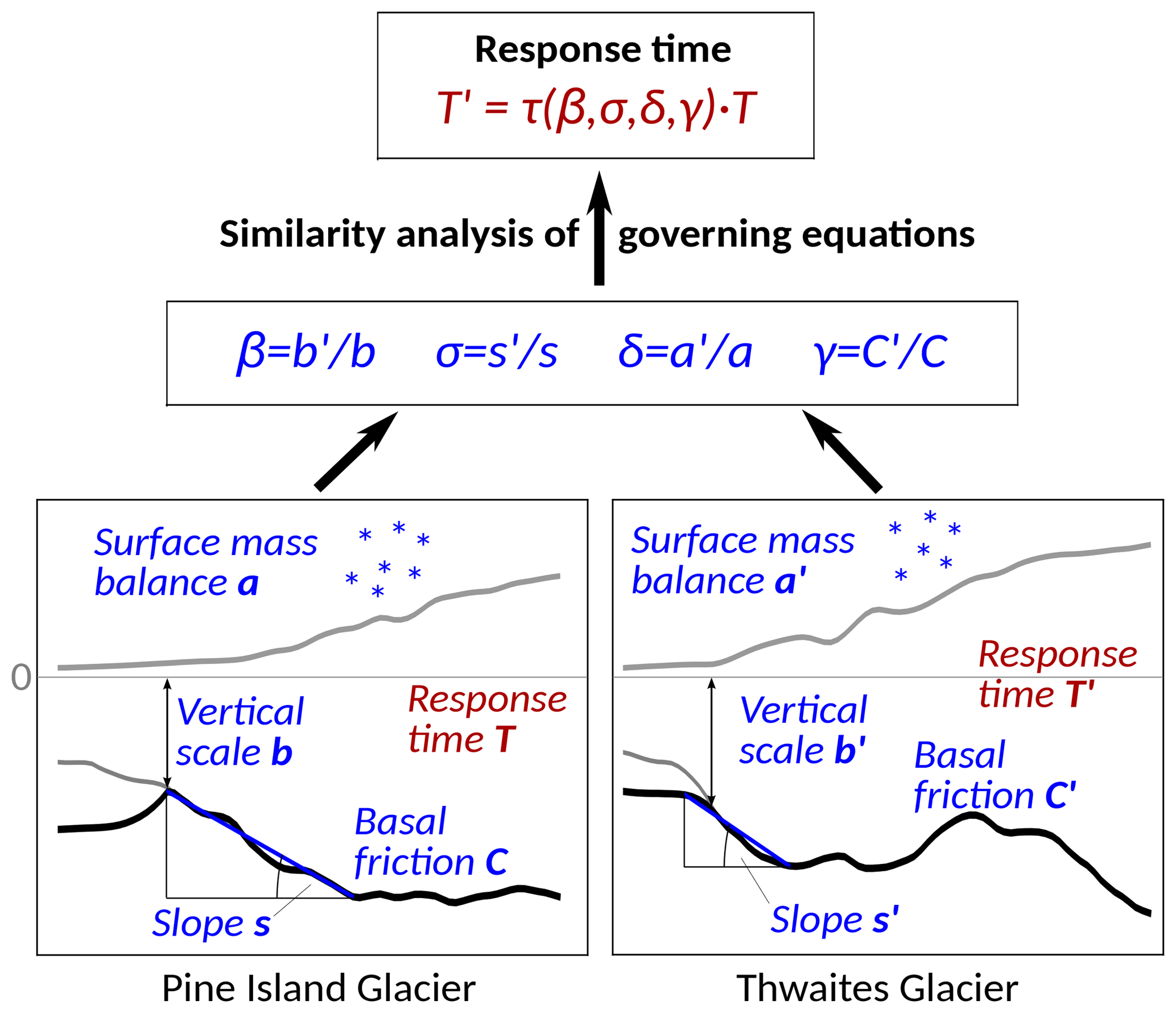 TC - Scaling of instability timescales of Antarctic outlet