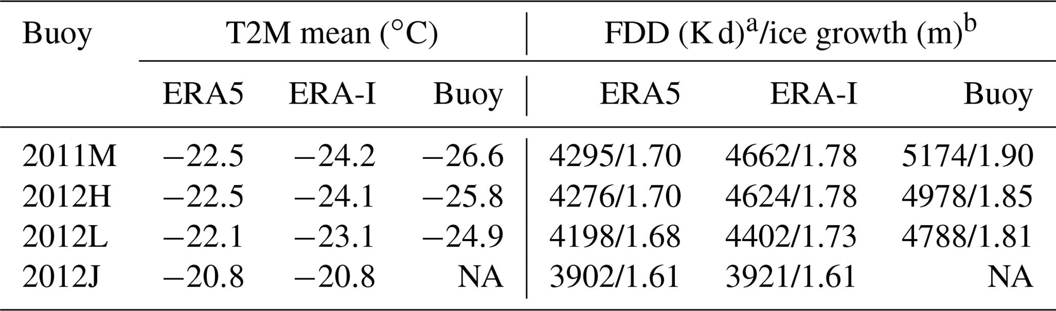 TC - Comparison of ERA5 and ERA-Interim near-surface air