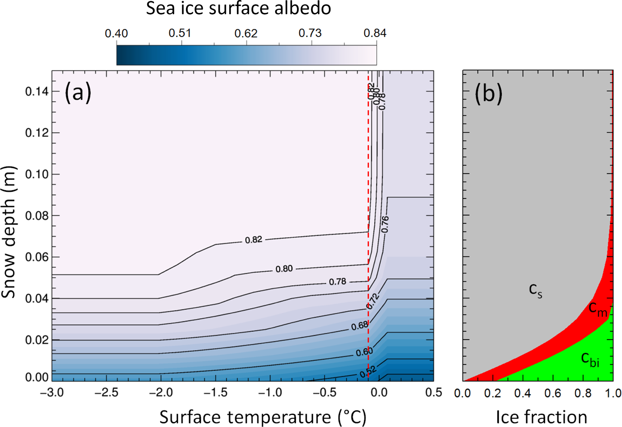 TC - Validation of the sea ice surface albedo scheme of the regional