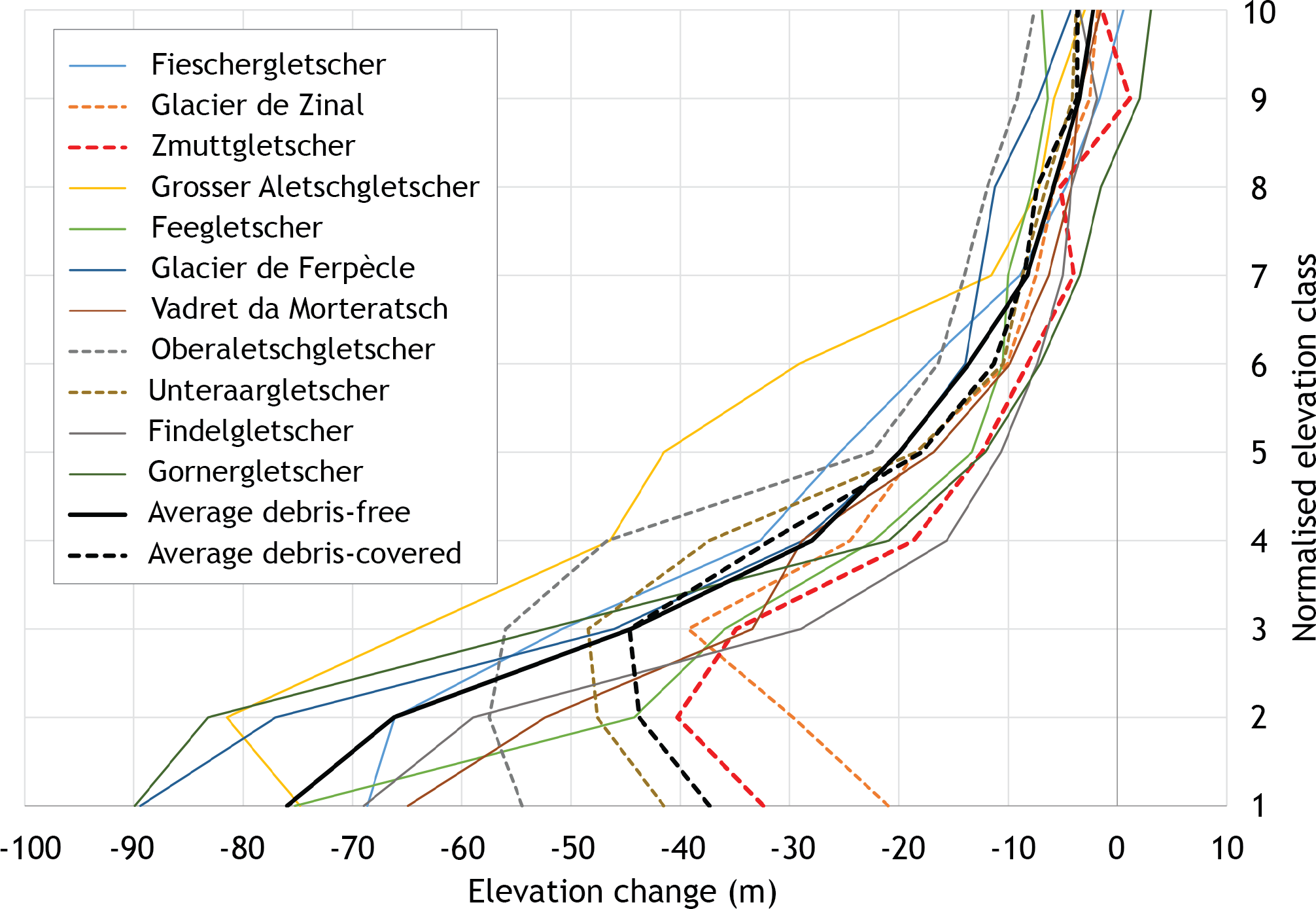TC - Unravelling the evolution of Zmuttgletscher and its debris
