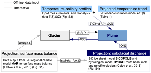 TC - Modeling the response of Greenland outlet glaciers to