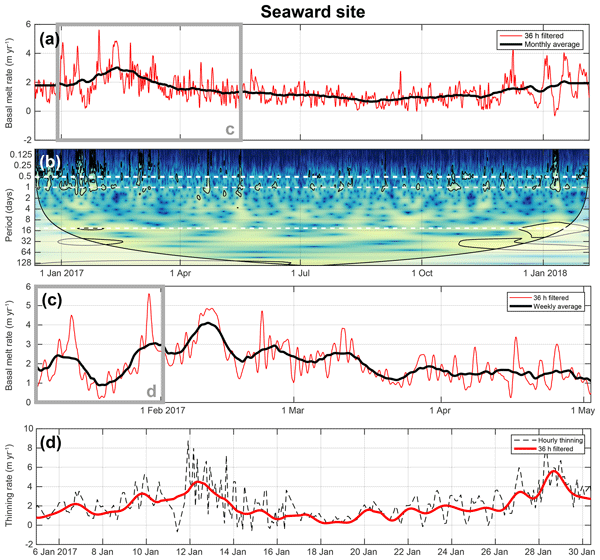 TC - Relations - Rapidly changing subglacial hydrological