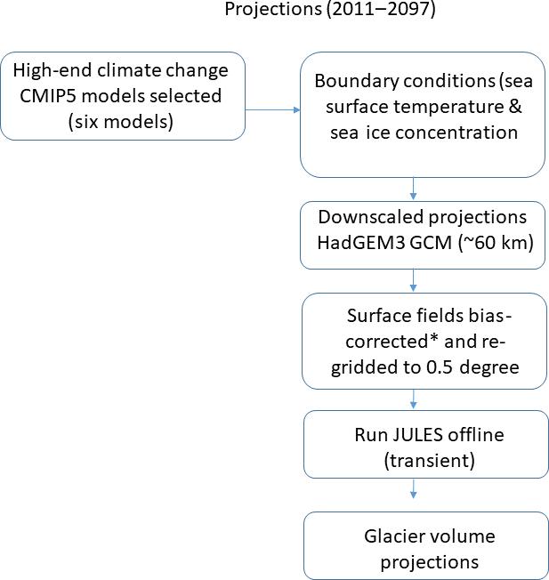 TC - Global glacier volume projections under high-end climate change
