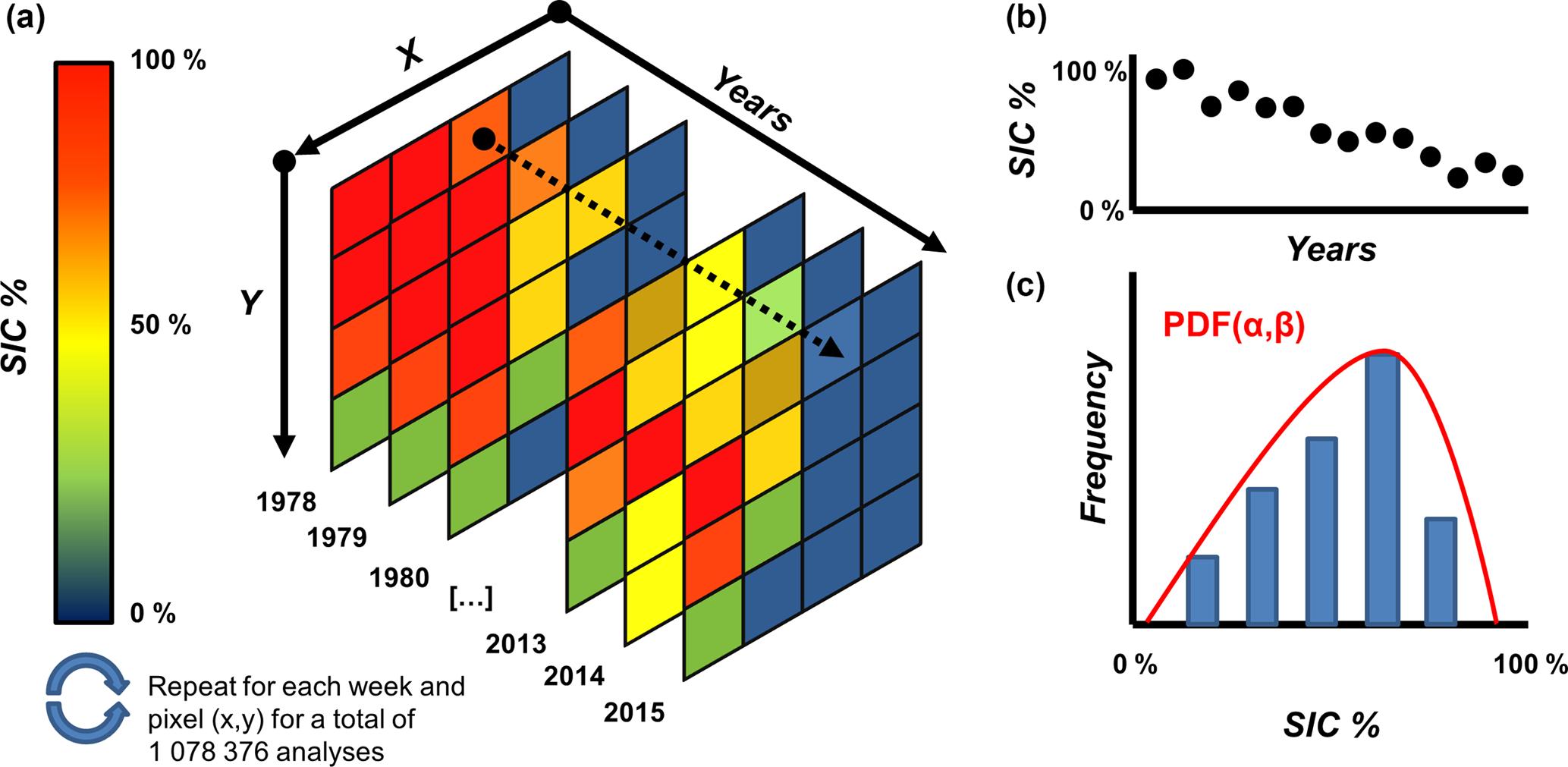 TC - IcePAC – a probabilistic tool to study sea ice spatio