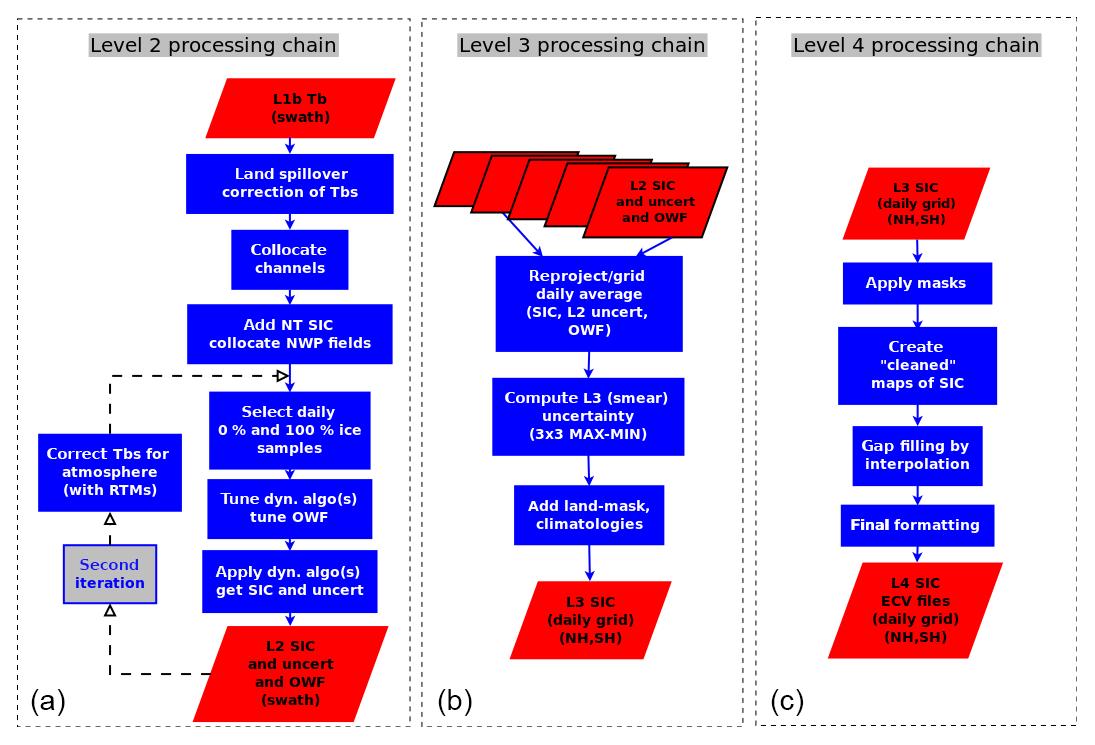 TC - Version 2 of the EUMETSAT OSI SAF and ESA CCI sea-ice