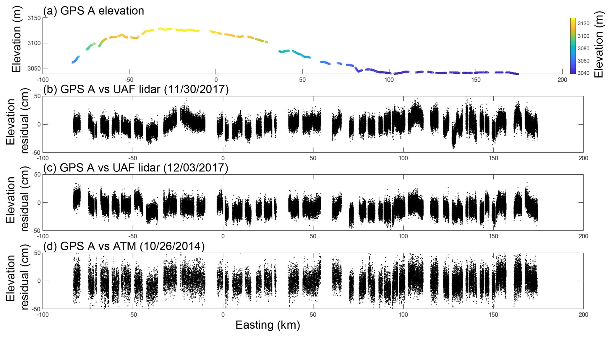 TC - Assessment of altimetry using ground-based GPS data