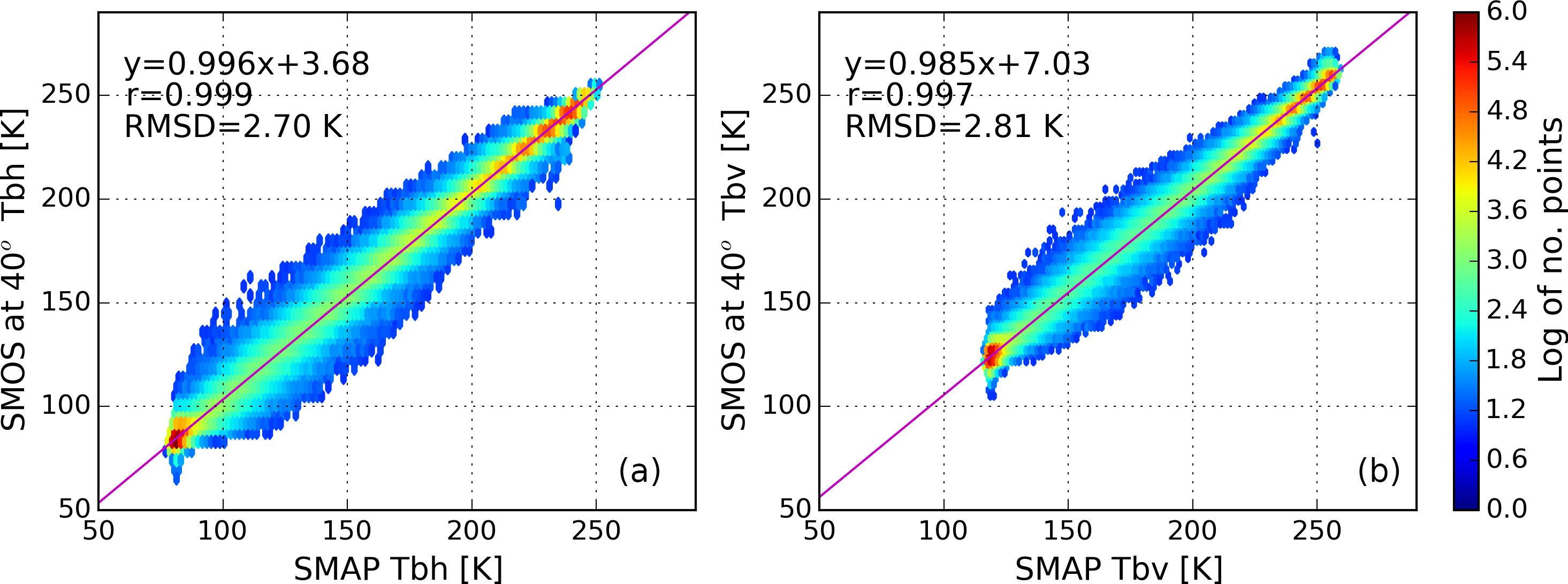 TC - Combined SMAP–SMOS thin sea ice thickness retrieval