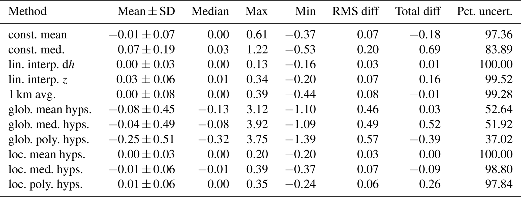 TC - Sensitivity of glacier volume change estimation to DEM