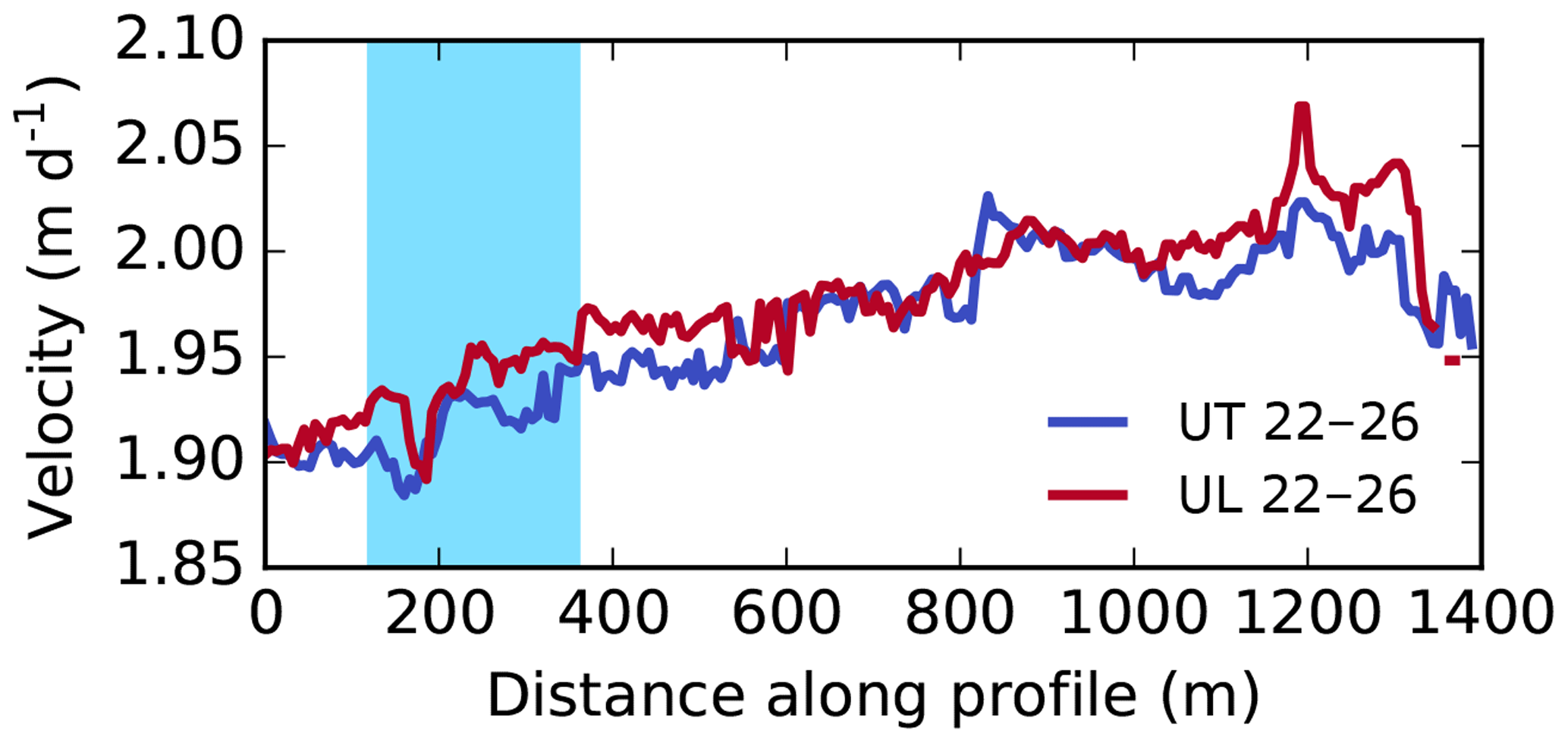TC - High-accuracy UAV photogrammetry of ice sheet dynamics