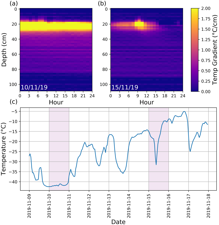 TC   Surface based Ku  and Ka band polarimetric radar for sea ice ...