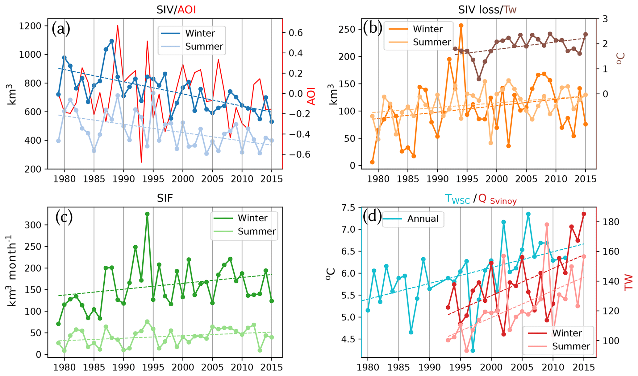 Tc Sea Ice Volume Variability And Water Temperature In The Greenland Sea