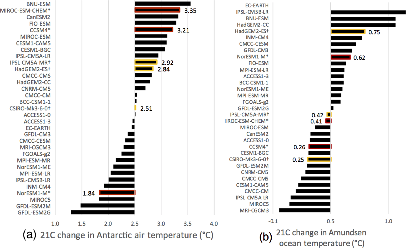 TC - CMIP5 model selection for ISMIP6 ice sheet model forcing: Greenland and  Antarctica