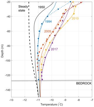 https://www.the-cryosphere.net/14/925/2020/tc-14-925-2020-f08